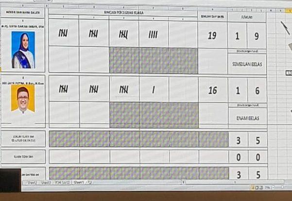 Gambar Perhitungan Suara Siska - AJP pada pemilihan Wakil Walikota Kendari